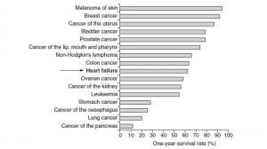 Figure showing survival rates